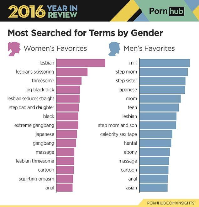 Cinsiyetlere göre ayırdığımız zaman kadınlar en çok 'lezbiyen' kelimesini aratırken, erkeklerde rekoru 'milf' kelimesi kırdı.