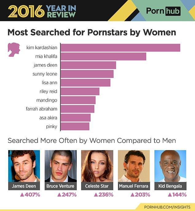 Pornhub'ın kadın kullanıcıların arama motoruna en sık yazdığı isim 'Kim Kardashian' oldu, onu yine bir kadın olan Mia Khalifa takip etti. Üçüncü sırada ise James Deen yerini aldı.