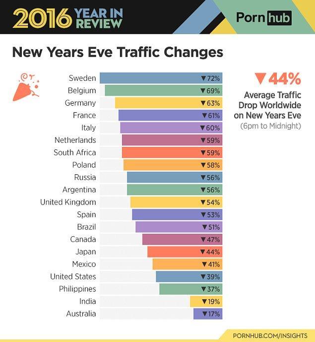 Peki yılbaşında sitenin trafiği ülkelere göre nasıl değişiklik gösterdi?