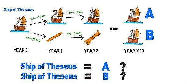 8. Theseus'un Gemisi Paradoksu