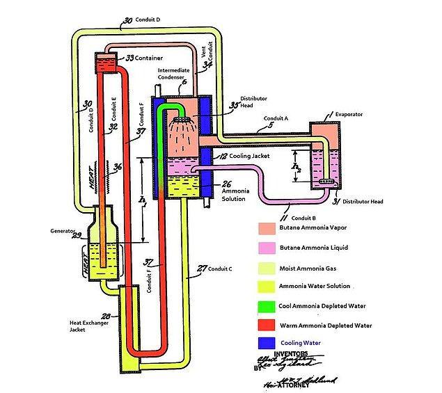 4. Einstein-Szilard Buzdolabı