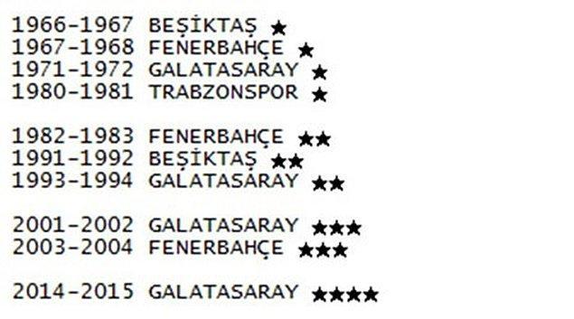 24. İlk yıldızı kazanan takım Beşiktaş'tır. (1967)