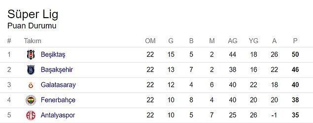 Süper Lig'de oluşan puan durumu