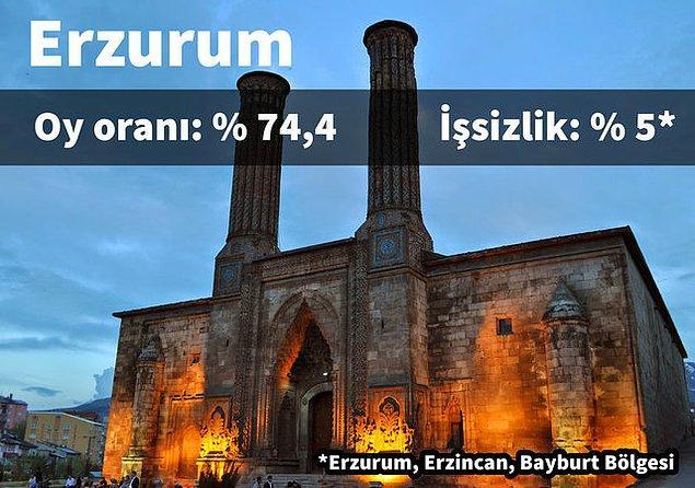 5. Erzurum