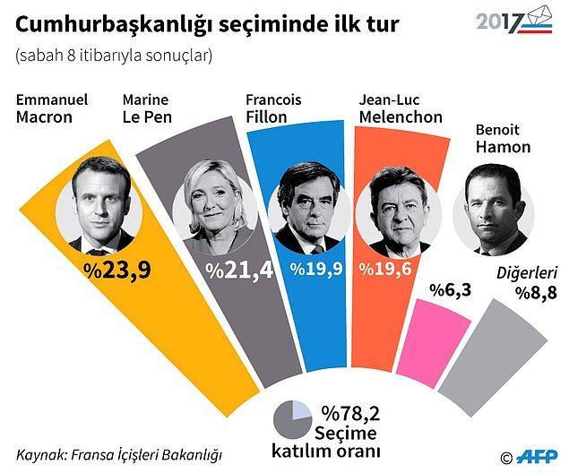 1. Katılım oranının yüzde 80 civarında olduğu seçimlerde Macron, sandık çıkış anketlerine göre oyların yüzde 23,90'ınını, Le Pen ise yüzde 21,70'ini aldı.