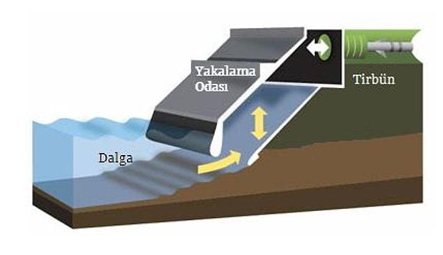 Salınımlı Su Kolonu (OWC)