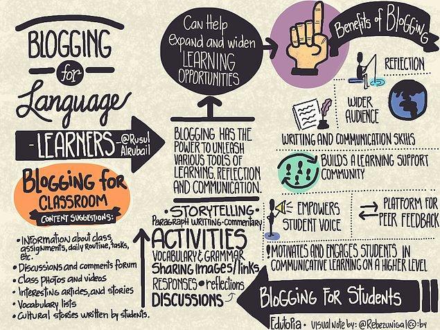 Verdiğin cevaplara göre sen İngilizce Öğretmenliği okumalısın!