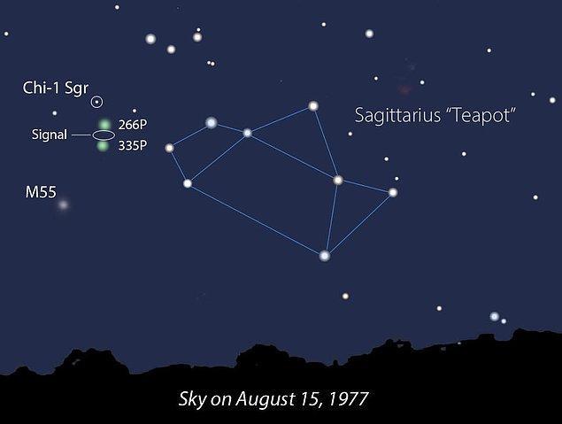 Makaleye göre, Yay takımyıldızında yer alan 120-220 ışık yılı uzaklıktaki Chi Sagittarii yıldızlarından gelen bu sinyal, dünya dışı zeki canlıların varlığını gösteren bir şey değil.