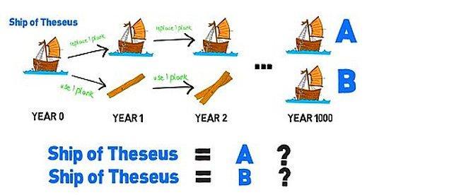6. Theseus'un Gemisi