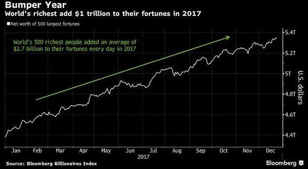 500 zengin 2017 yılındaki servetlerini aydan aya nasıl katladı 👇
