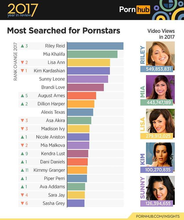 4. En çok aranan porno yıldızlarında Riley Reid isimli hanım da filmlerindeki gibi ani bir zıplamayla en tepeye oturmuş.