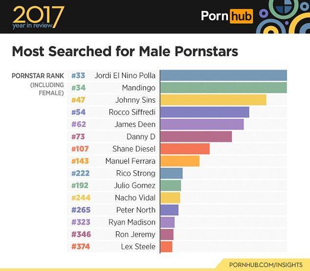 5. En çok aranan erkek porno yıldızlarında da sürpriz var. Meslek lisesi terk görüntüsüyle Zebellah gibi abilerden daha çok aranan Jordi.