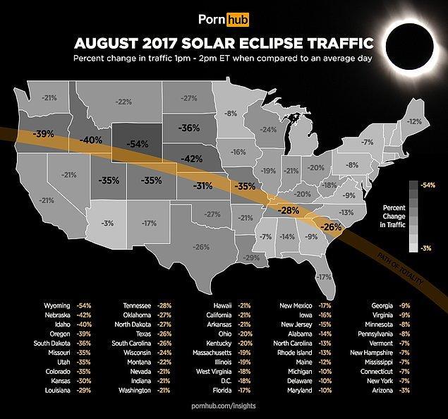 15. 21 Ağustos'ta ABD'den de görülen güneş tutulmasının etkili olduğu eyaletler o gün siteye daha da fazla bir asılmış. Bu da ilginç.