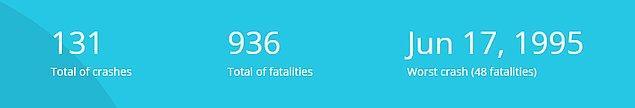 Arşiv kayıtlarına göre geçmişten günümüze 900'ü aşkın kişi CASA'nın karıştığı kazalarda hayatını kaybetti.