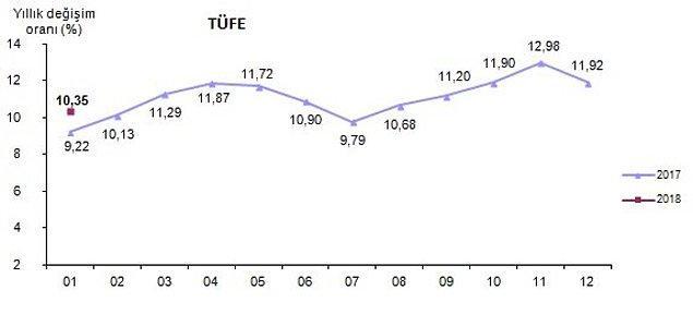 Yıllık enflasyon %11,92'den %10,35'e geriledi.