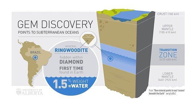 14. Yine yalnızca 3 yıl önce, gezegenimizin iç katmanlarında şimdiye dek bilinen okyanusların büyüklüğünün 3 katı miktarında su rezervi bulunuyor.