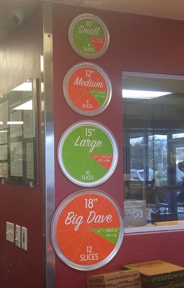 16. Ve son olarak pizzaların boyutunu net olarak anlamanızı sağlayan bu duvar ekranı!