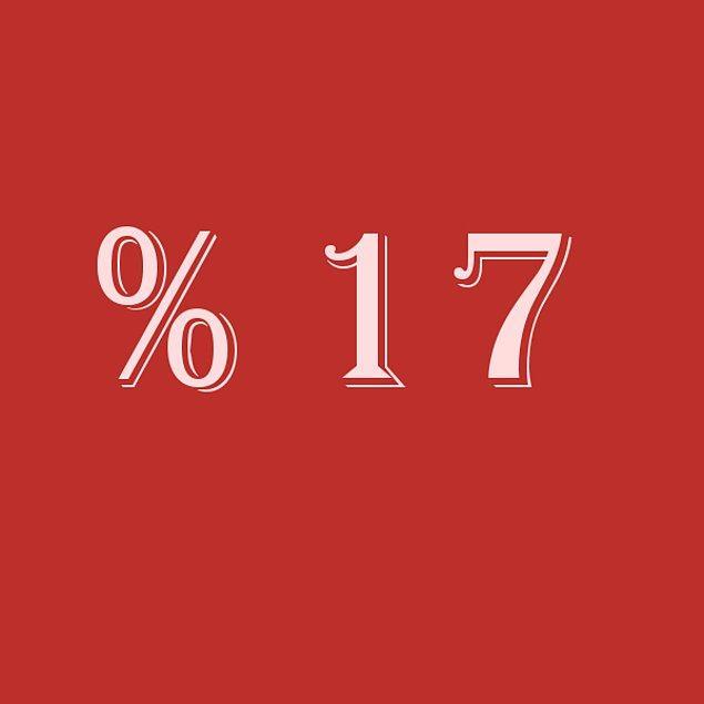 Verdiğin cevaplara göre sen % 17 bencilsin!
