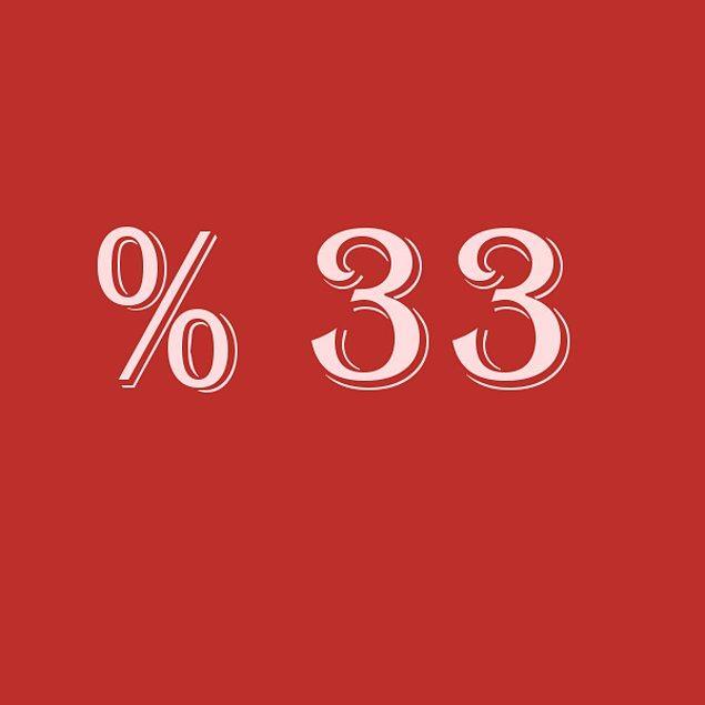 Verdiğin cevaplara göre sen % 33 bencilsin!