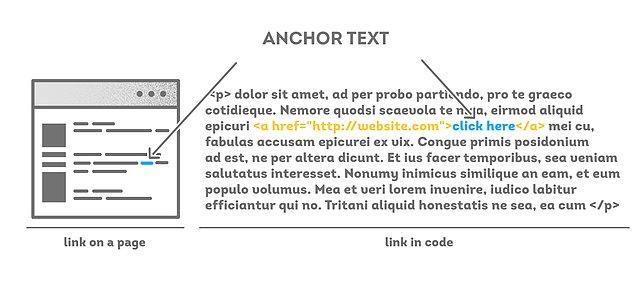 Sitenize gelen bağlantı metinleri sadece anahtar kelimelerden oluşmasın.