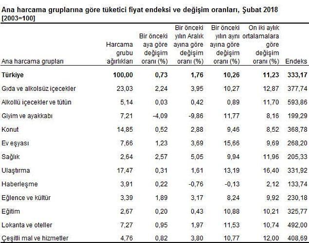 Çekirdek enflasyon ise şubatta yüzde yüzde 0.49 artış göstirirken, yıllık artış 11.94 olarak gerçekleşti.