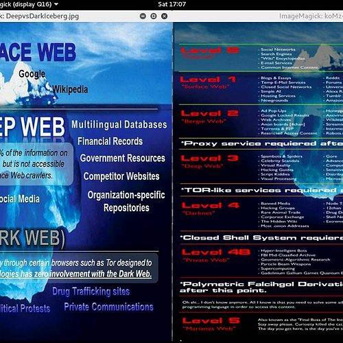 Tüm Bilinmeyen Yönleri İle İnternetin Gizemli Arka Sokağı: Deep Web