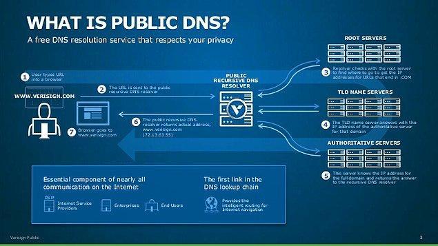Verisign DNS Ayarları