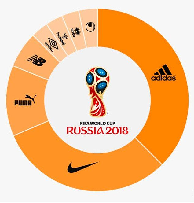 Bu dünya kupasında da iki forma tedarikçisi ön plana çıkıyor.