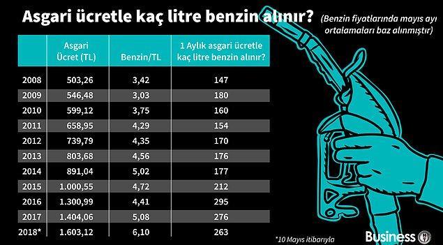 Asgari ücretle alınabilecek litre benzin ise genel olarak yükseliyor.