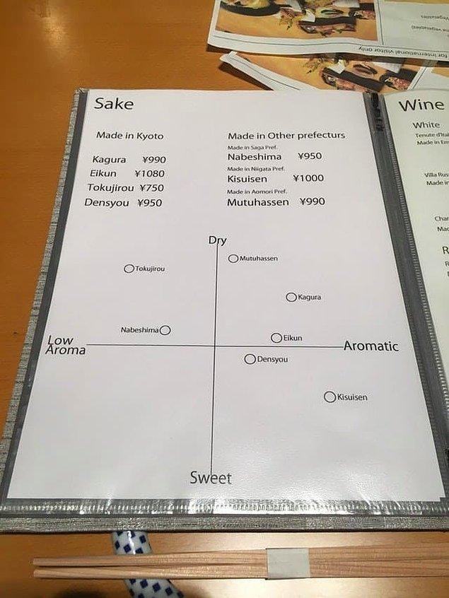 8. Bu Japon restoranı, yemeklerini lezzetlerine göre bir grafik haline getirmiş. Böylelikle müşterinin de çalışanların da işini kolaylaştırmışa benziyor.