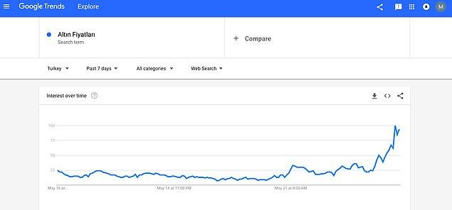 """Google üzerinde de yapılan """"altın fiyatları, gram altın"""" gibi aramalarda 21 Mayıs'tan bu yana büyük yoğunluk var."""