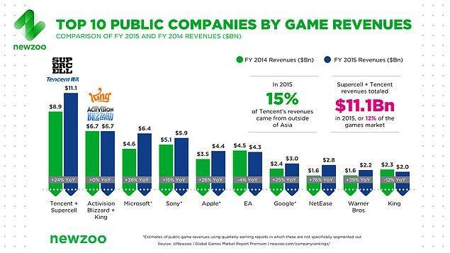 Sadece 2015 yılında Tencent(Çin) ve Supercell mobil oyun firmalarının sadece toplam reklam geliri 11 milyar dolar!