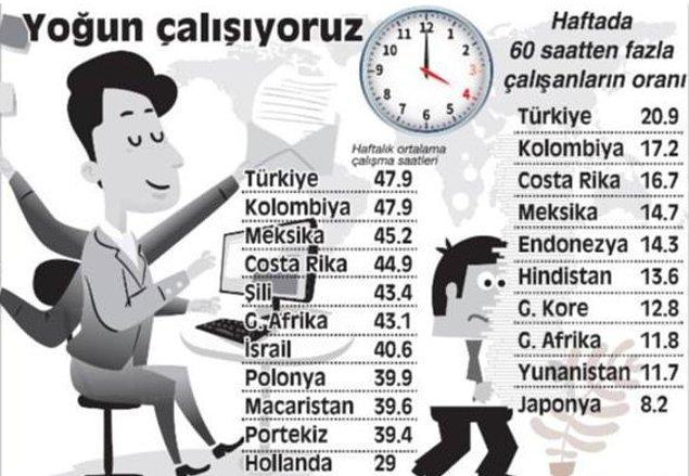 Elbette bu ortalamanın çok üzerinde çalışan işçiler de var. Verilere baktığımızda 60 saat üzeri çalışan oranında da Türkiye zirvede.
