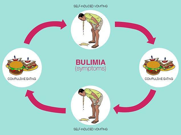 1. Nedir bu bulimia?