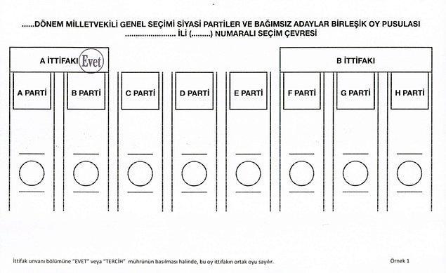 İttifak unvanı bölümüne mührün basılması halinde, oy ittifakın oyu sayılır✅