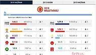 Artvin Seçim Sonuçları 2018: Milletvekili Listesi