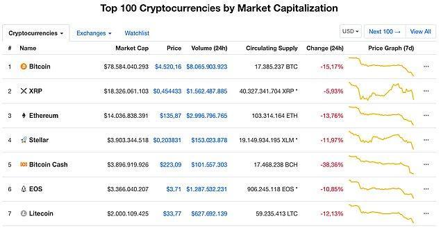 Coinmarketcap verilerine baktığımızda ilk 100 kripto paranın da Bitcoin ile birlikte ciddi bir düşüş yaşadığını söylemek mümkün.