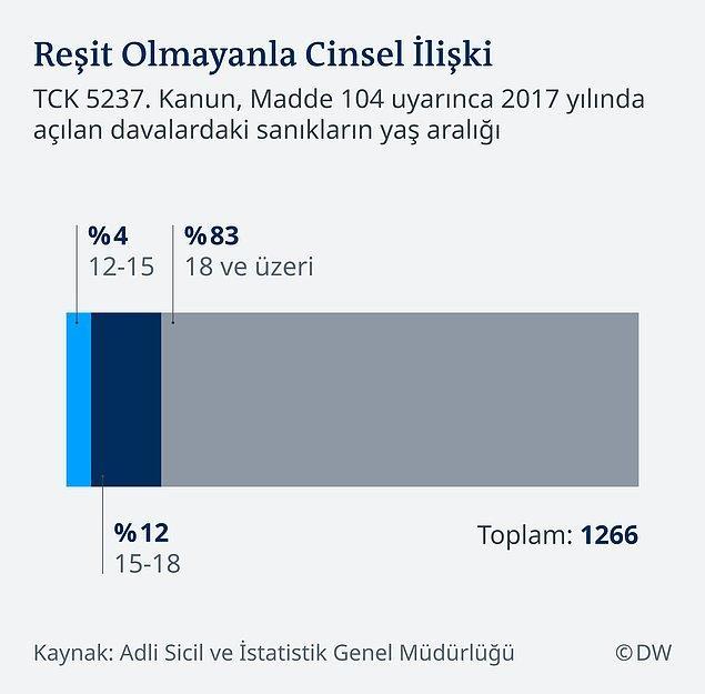 2017 verilerine göre TCK'nın 104. maddesi uyarınca açılan 17.483 davanın 14.363'ünde kovuşturmaya yer olmadığına dair karar verildi. Yani yüzde 82'sinde kimse ceza almadı.