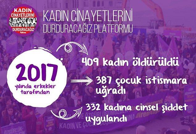 Türkiye'de kadın cinayetleri 2017'de %25 arttı: 409 kadın öldürüldü, 332 kadına cinsel şiddet uygulandı.
