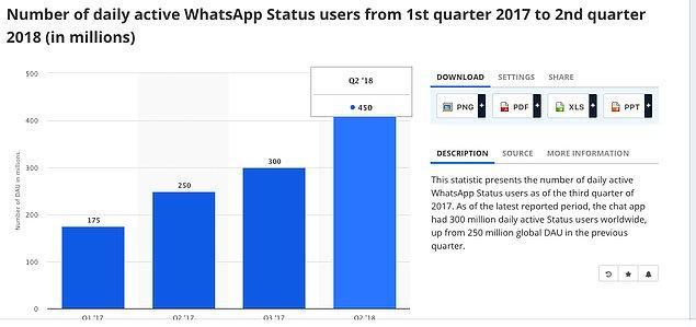 WhatsApp reklamlarını durum kısmında göreceğiz. Yani WhatsApp hikayeler olarak bilinen kısımda. 2018 ikinci çeyrek verilerine göre dünya üzerinde 450 milyon kişi aktif olarak durumları kullanıyor. WhatsApp reklamları da burada gösterilecek.