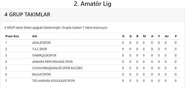 Ankara Amatör Spor Kulüpleri Federasyonu'nda önceki gün yapılan kura çekimine katılan Cumhurbaşkanlığı Spor, mart ayının ortasında başlayacak 2. Amatör Küme 4. Grupta mücadele edecek.