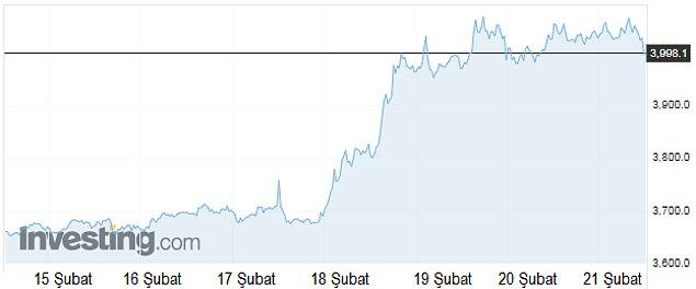 Bitcoin'in bir hafta içinde yaşadığı keskin yükselişin grafiğine bir göz atın!