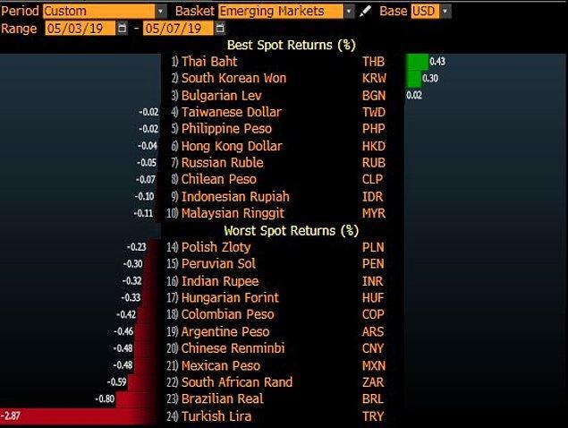 8. Paramızın değer kaybının büyüklüğünü görmek için gelişmiş ülkelerin para birimlerinin değişimlerine bakabilirsiniz.