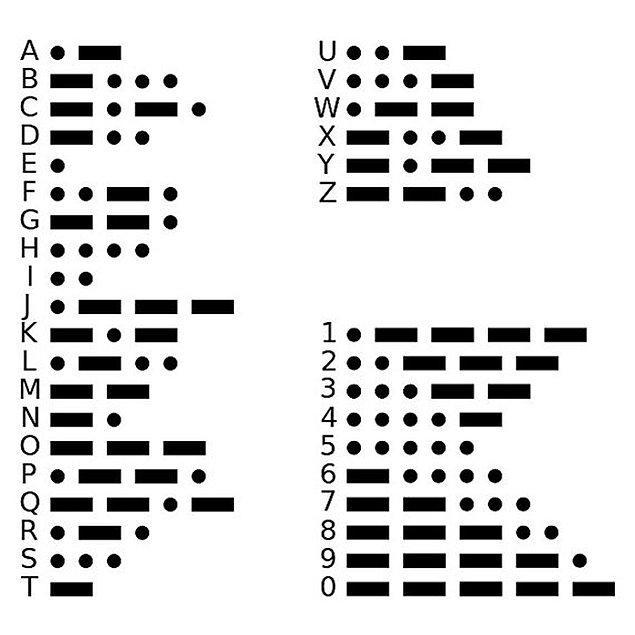 """11. Telgraf kodlarının bir versiyonunda """"LOL"""", """"loss off life"""" (yaşam kaybı) anlamında kullanılıyordu."""