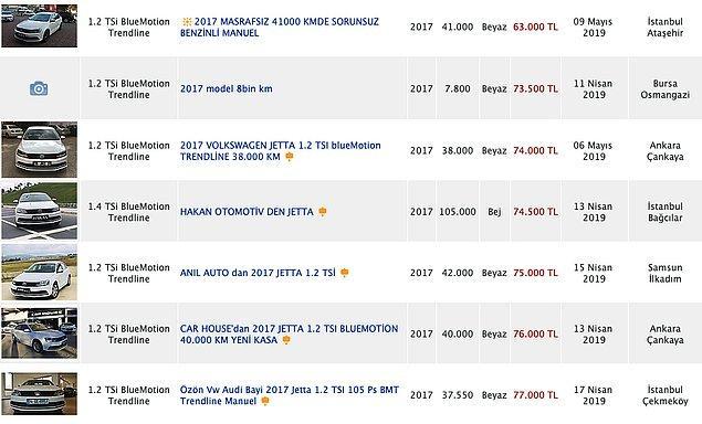 Yine bugün tramer kayıtlı Jetta'nın 2017 modelleri 75 bin TL'den alıcı buluyor.