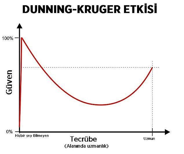 İşte bu olayın ardından sendromu tanımlayan bilim insanları yaşanan yetkinlik illüzyonunu şöyle grafikleştirmiş. 👇