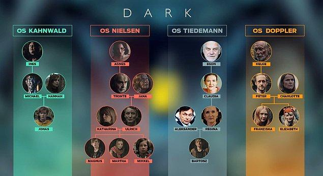 Serinin merkezinde dört aile var: Kahnwalds, Nielsens, Tiedemanns ve Dopplers.