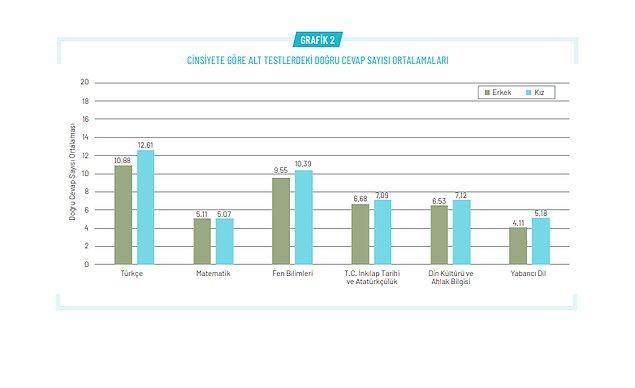 'Kız öğrencilerin ortalamaları erkek öğrencilerden daha yüksek'