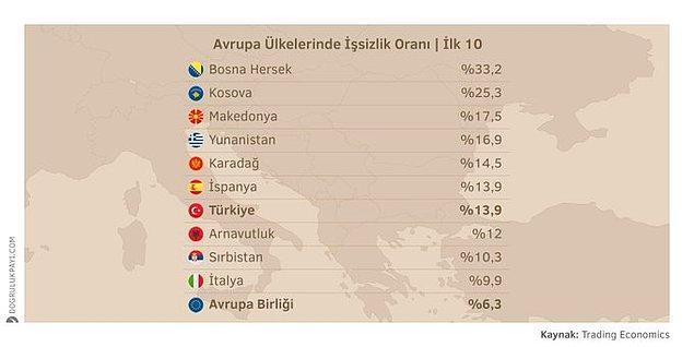 6. Trading Economics'in yayınlamış olduğu verilere göre Türkiye %13,9'luk işsizlik oranı ile Avrupa ülkeleri arasında en yüksek 7. işsizlik oranına sahip ülke.
