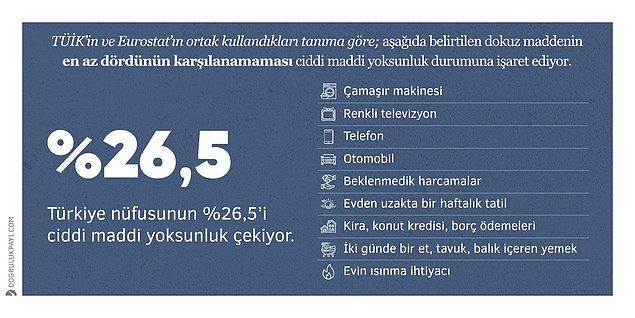 11. TÜİK Gelir ve Yaşam Koşulları Araştırması sonuçlarına göre Türkiye nüfusunun %26,5'i ciddi maddi yoksunluk çekiyor.